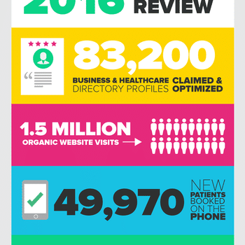 PatientPop - This year we helped grow practices with some incredible numbers...