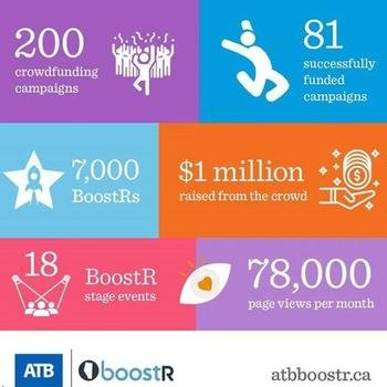 ATB Financial - True partner to the entrepreneurship community through crowdfunding, crowdlending, accelerator programs and equity investment in small business