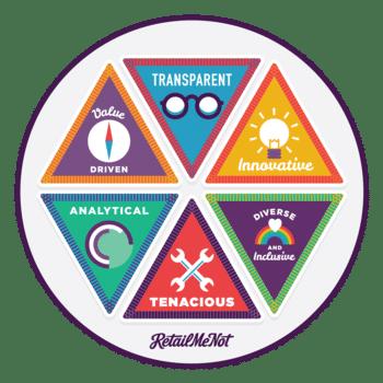 RetailMeNot - Our Values