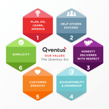 Qventus - We live by our values and try to express them in everything we do.